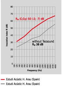 Система звукоізоляції скатної покрівлі CI-1