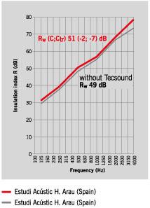 Система звукоизоляции скатной кровли CI-2