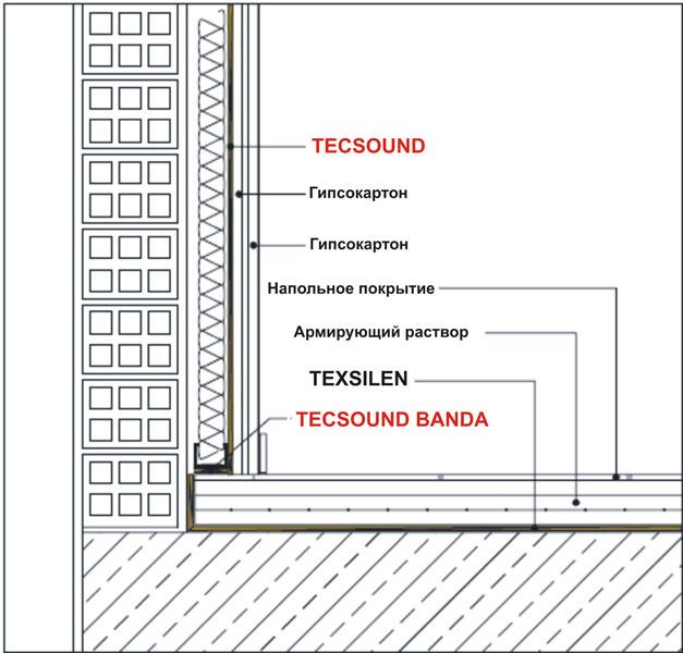 Система звукоізоляції стелі FT-2