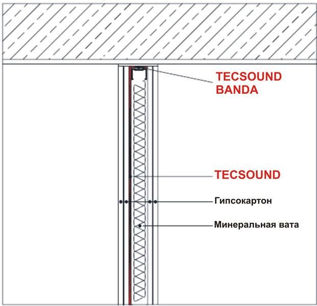Система звукоізоляції міжкімнатних перегородок PI-1