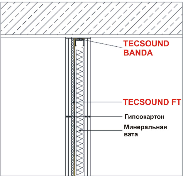 Система звукоізоляції міжкімнатних перегородок PI-2