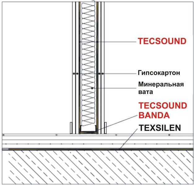 Система звукоизоляции межкомнатных перегородок PI-3