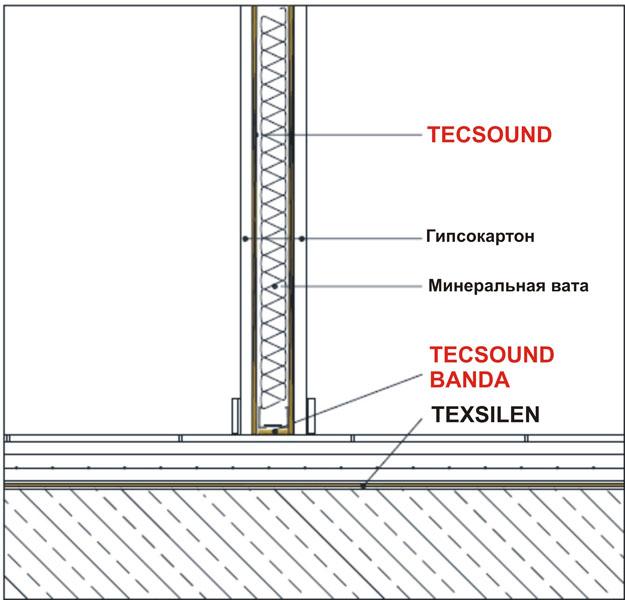 Система звукоизоляции межкомнатных перегородок PI-4