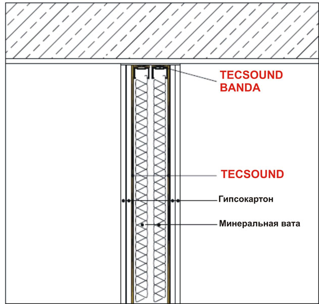 Система звукоізоляції міжквартирних перегородок PM-1