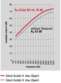 Система звукоизоляции межквартирных перегородок PM-1