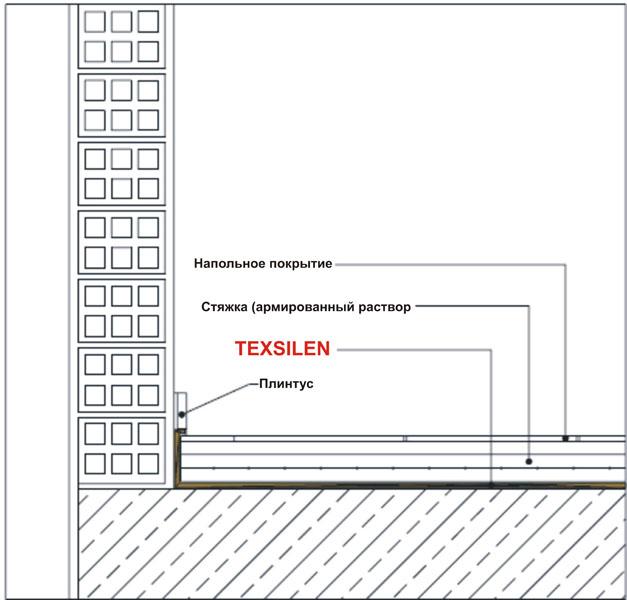 Система звукоізоляції підлоги S-1