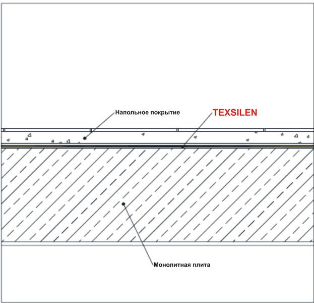 Система звукоизоляции пола S-1