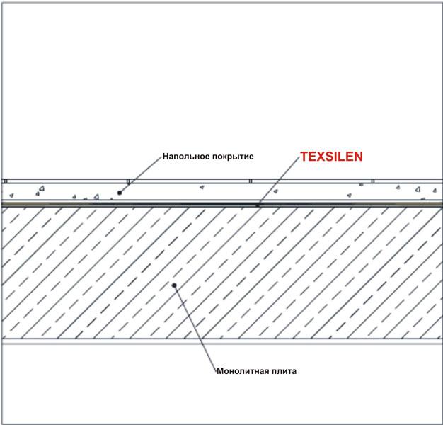Система звукоизоляции пола S-2