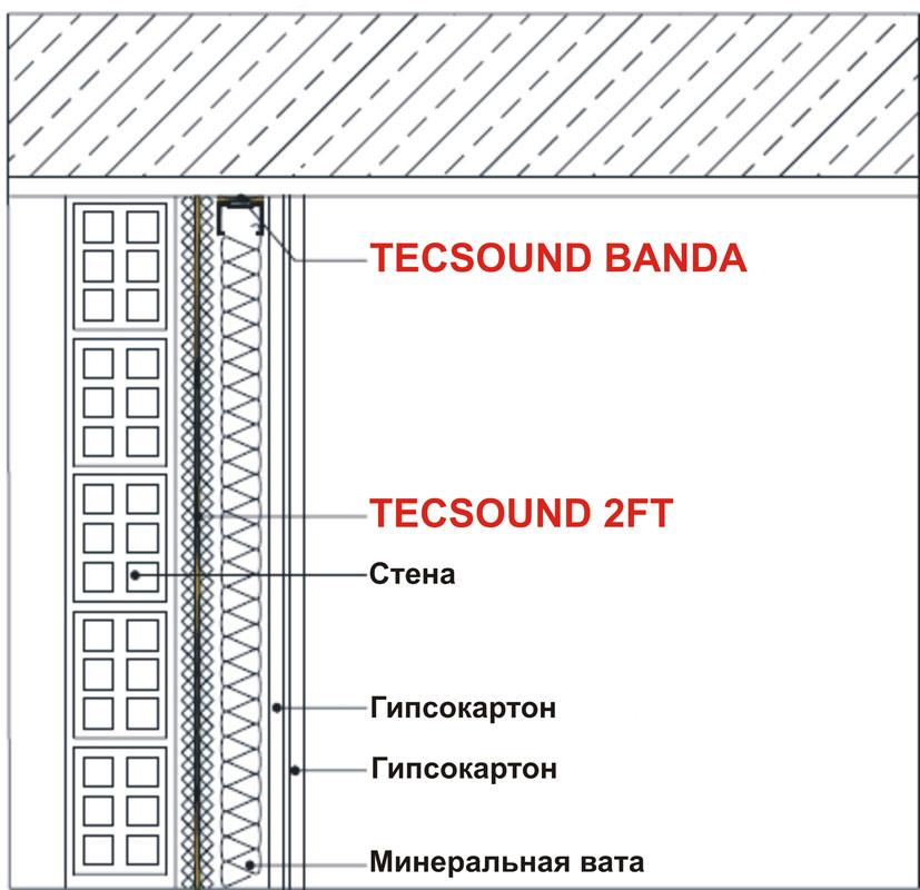 Система звукоізоляції міжквартирних перегородок TR-1