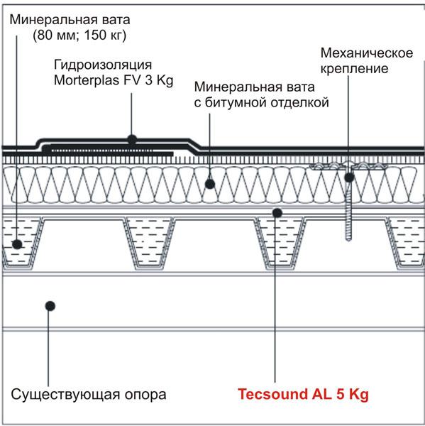 Система звукоизоляции плоской кровли CM-2