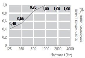 Потолочная плита THERMATEX Thermofon