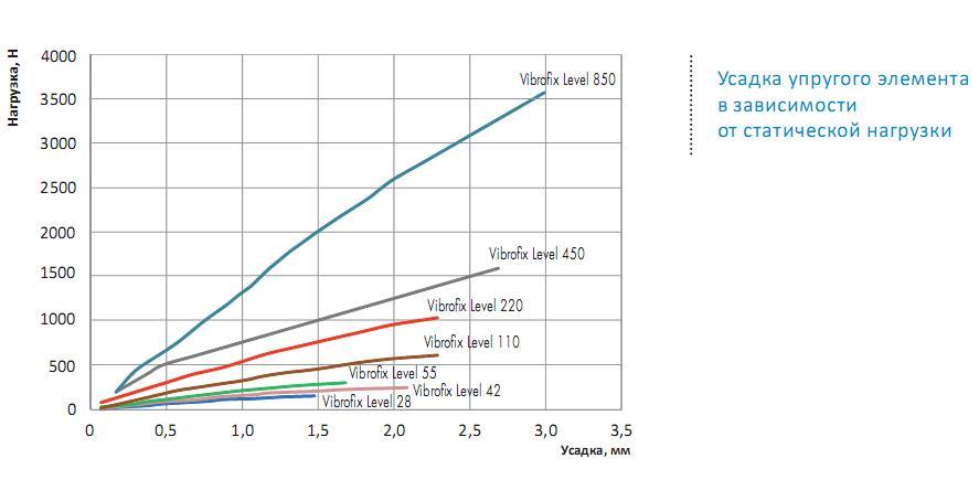 Віброопори Vibrofix Level