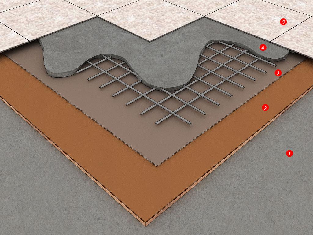 Система звукоізоляції підлоги FT 75